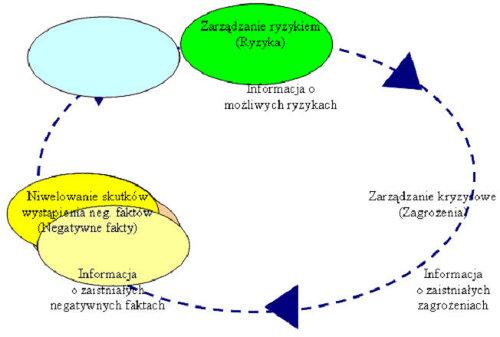 Zarządzanie ryzykiem w HRM